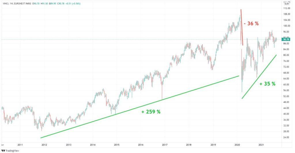 vinci-graphique-cours-Bourse-action-10-ans-2011-2021