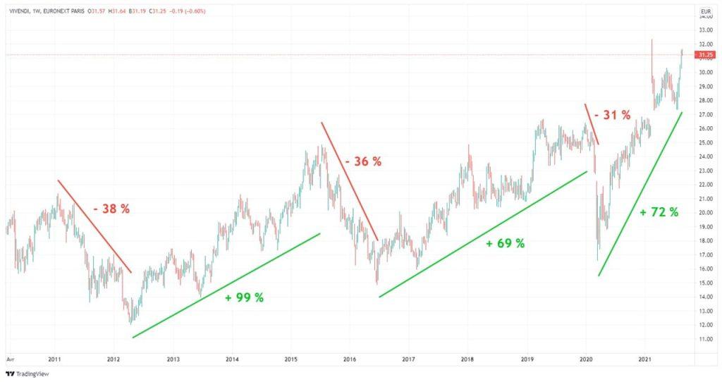 vivendi-graphique-cours-Bourse-action-10-ans-2011-2021
