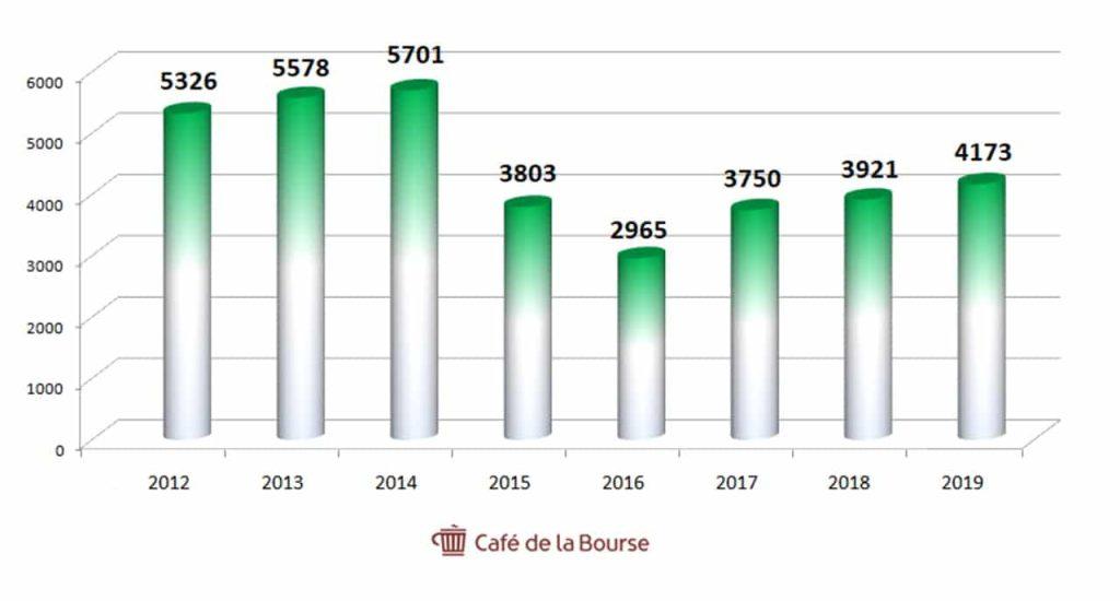 CA-vallourec-depuis-2012-diagramme