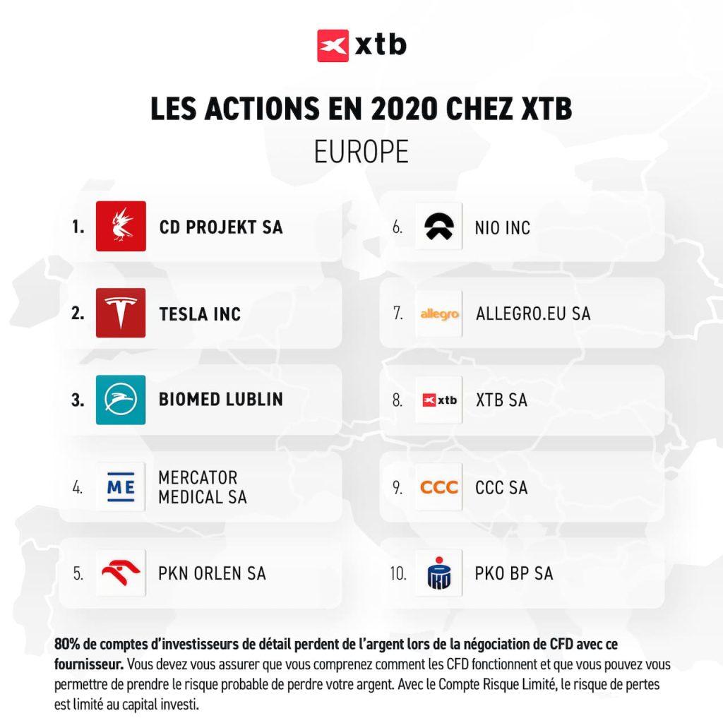 TOP-10-actions-echangees-Europeens-2020-XTB