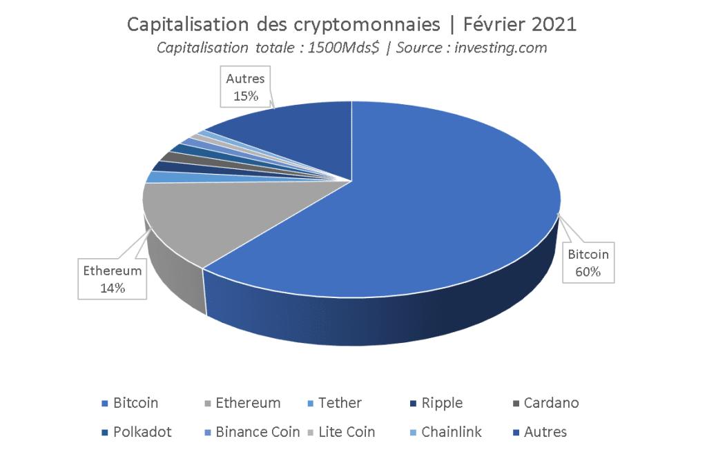 etat-des-lieux-marche-crypto-monnaies