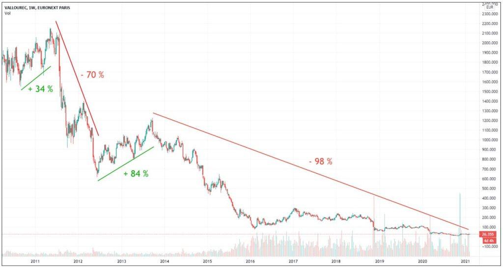 vallourec-graphique-cours-Bourse-action-2010-2020