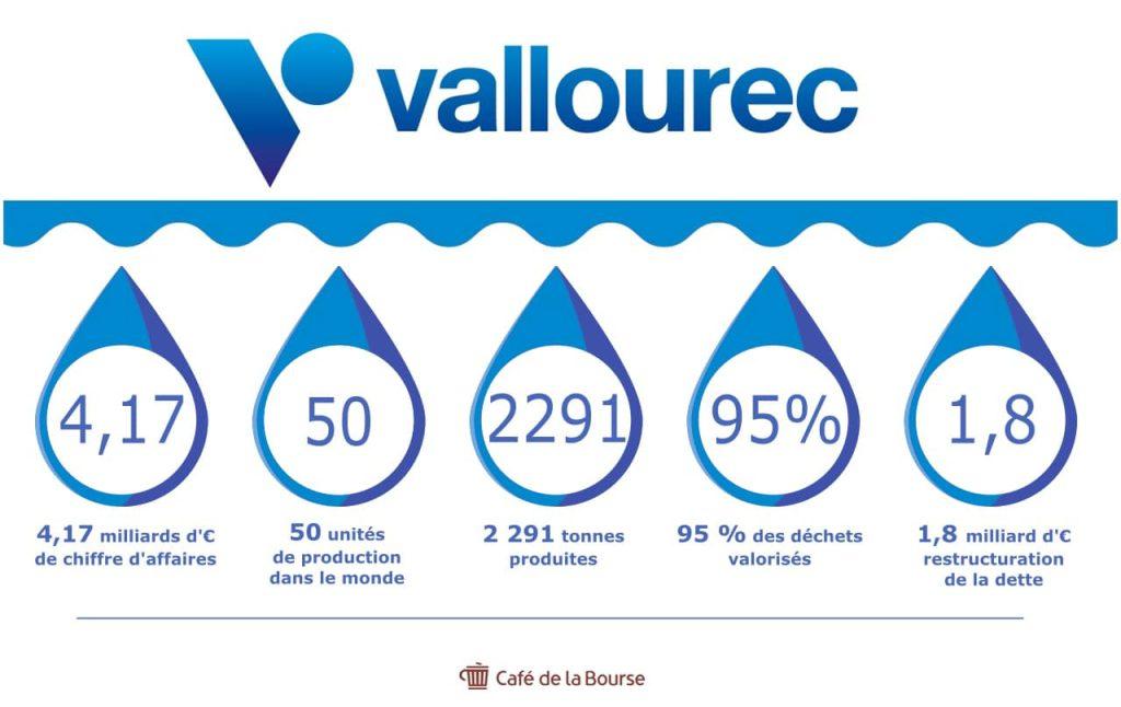 vallourec-infographie-chiffres-cles-geant-para-petrolier-francais