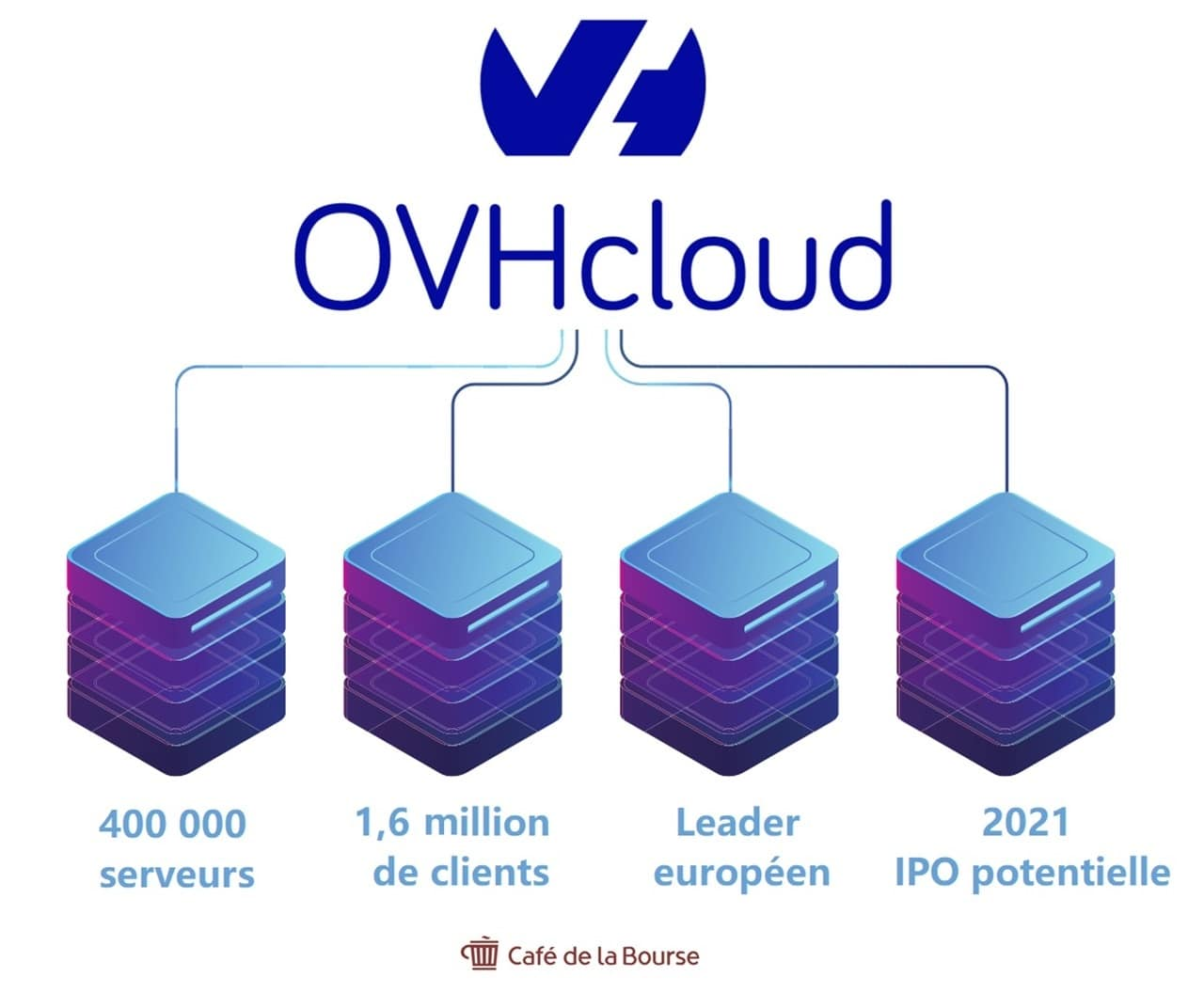 chiffres-cles-ovh-cloud-infographie