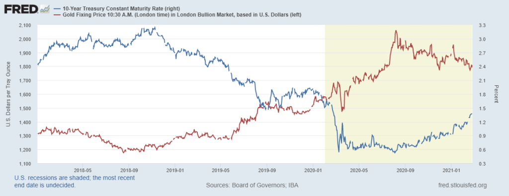 correlation-or-rendement-10-ans -americain-Federal-Reserve-Bank-St-Louis