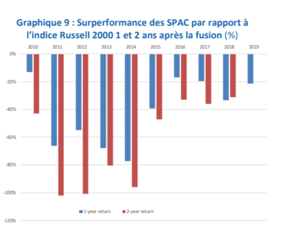 graphique AMF performance SPAC versus indice Russell 2000