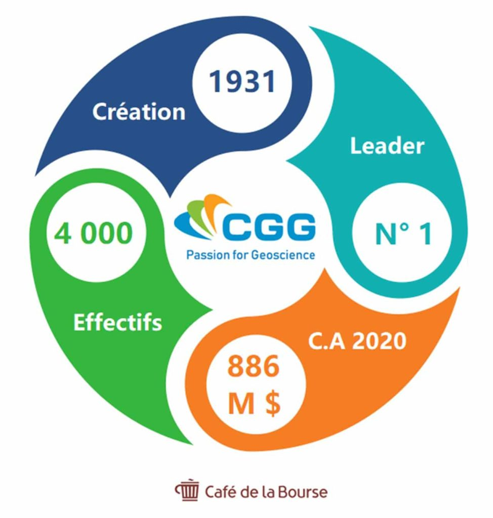 infographie-chiffres-cle-cgg
