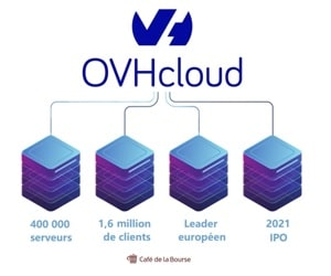 ovh que vaut son IPO