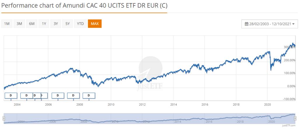 Amundi CAC 40 UCITS ETF DR EUR octobre 2021
