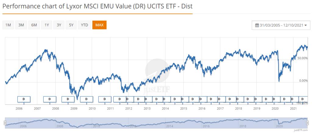 Lyxor MSCI EMU Value (DR) UCITS octobre 2021