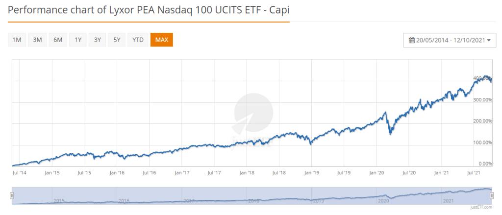 Lyxor PEA Nasdaq-100 UCITS ETF – Capi-octobre-2021