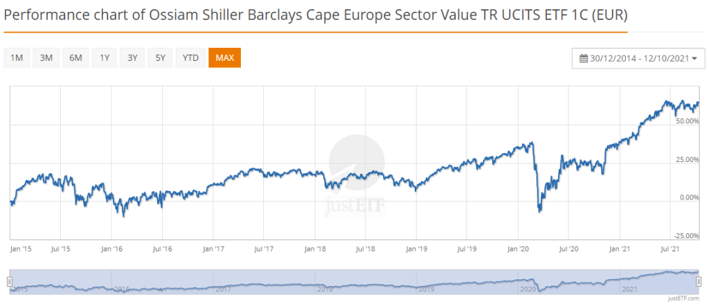 Ossiam Shiller Barclays Cape Europe Sector Value TR UCITS ETF 1C octobre 2021