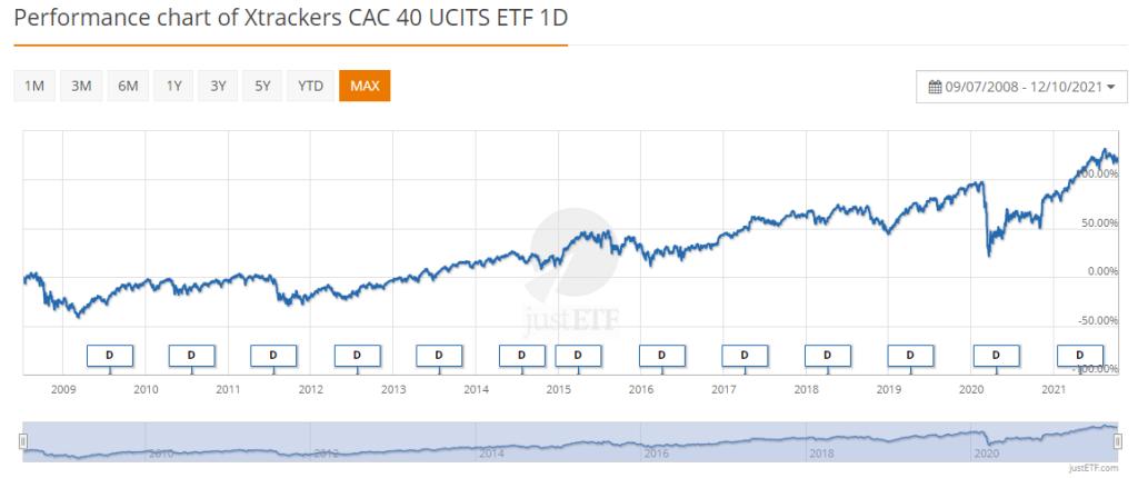 Xtrackers CAC 40 UCITS ETF 1D octobre 2021