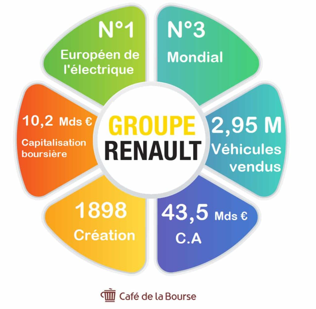 chiffres-cles-Renault-infographie