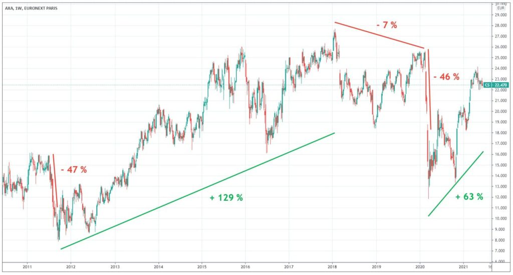 Axa-Graphique-evolution-cours-action-Bourse-2011-2021