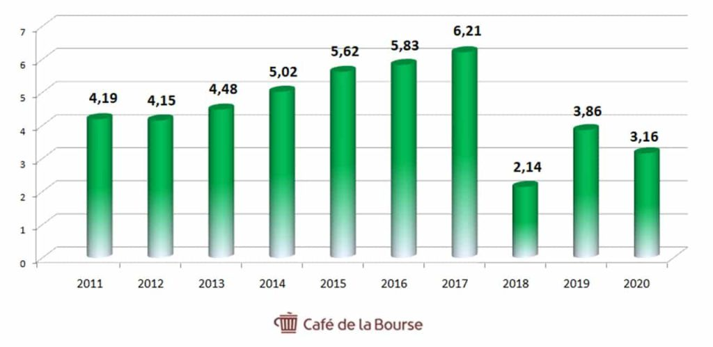 Axa-evolution-resultat-net-2011-2020