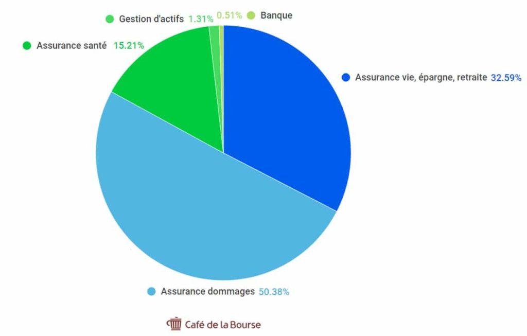 repartition-chiffre-affaires-Axa-2020-par-segment-diagramme-sectoriel
