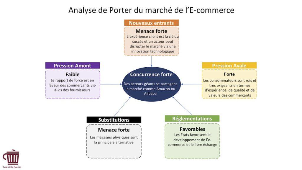 Analyse porter - acteurs-secteur- E-commerce
