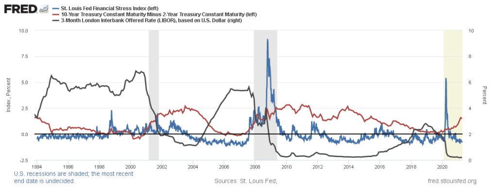 Rates and Financial Stress