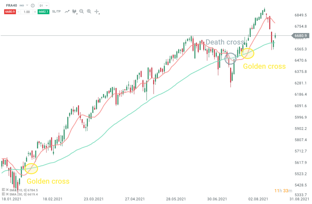 moyennes-mobiles-10-50-exemple-death-cross-golden-cross-CAC40-2021