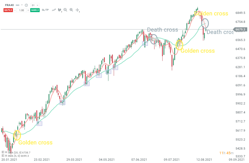 moyennes-mobiles-5-20-exemple-death-cross-golden-cross-CAC40-2021