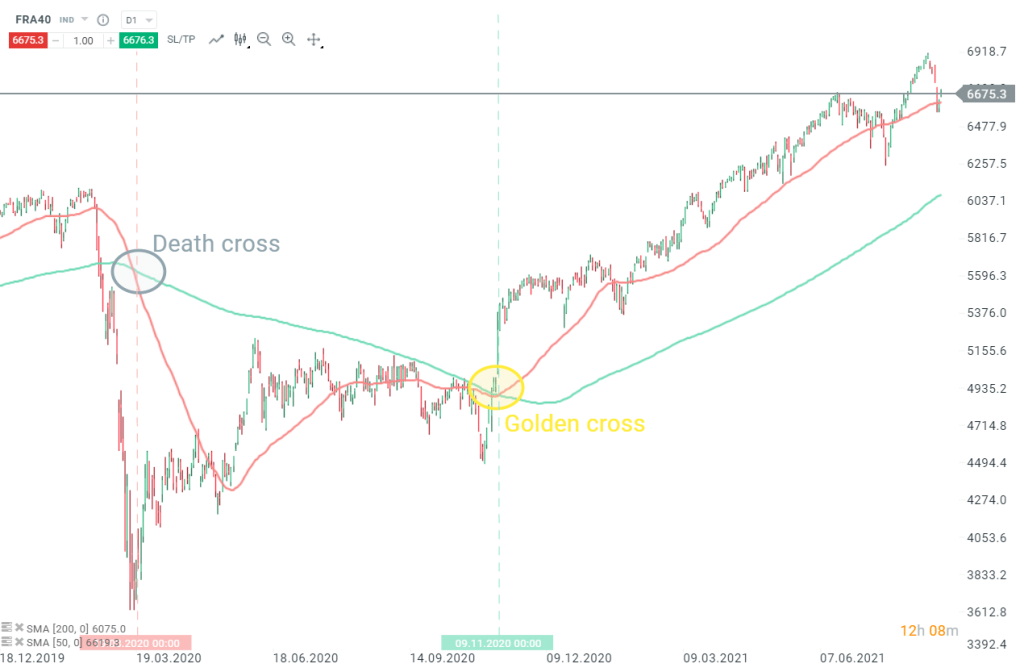 moyennes-mobiles-50-100-exemple-death-cross-golden-cross-CAC40-2020