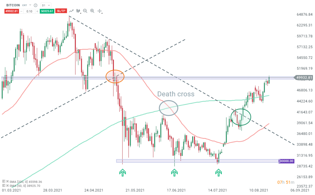 moyennes-mobiles-exemple-death-cross-bitcoin-aout-2021