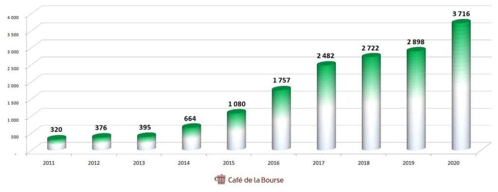 Eurofins Scientific diagramme capitaux propres 2011-2021