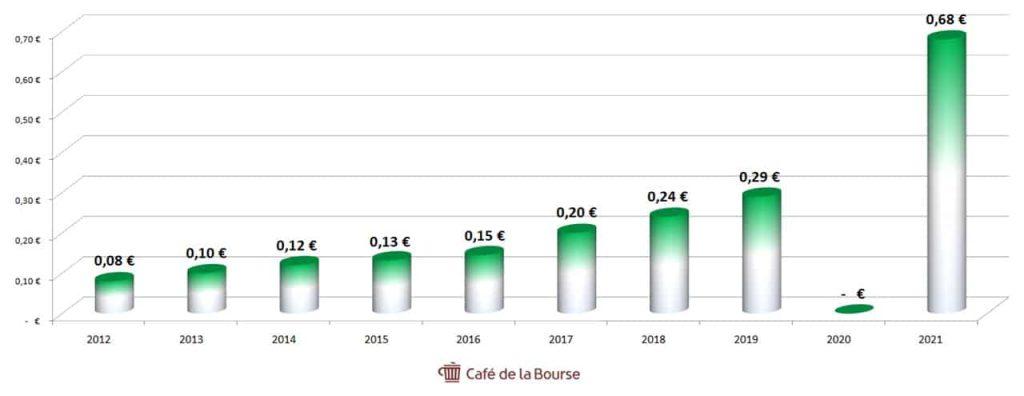 Eurofins Scientific diagramme dividendes 2011-2021