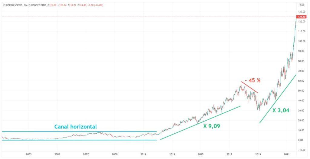 Eurofins Scientific graphique evolution cours Bourse 2001-2021