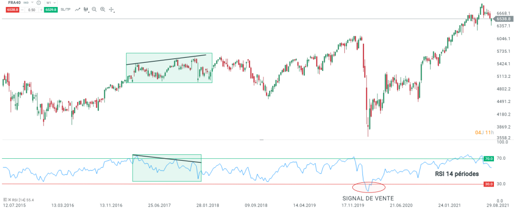 RSI-exemple-divergence-baissiere-CAC40