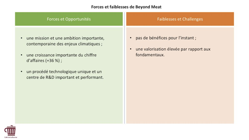 Infographie - Beyond Meat forces faiblesses groupe specialise viande vegetale