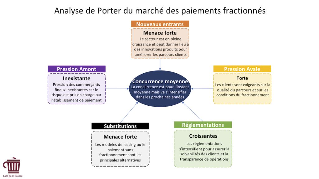 analyse Porter marche paiement fractionne buy now pay later