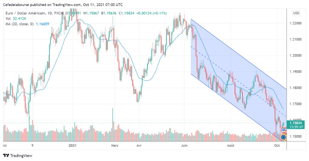 evolution-cours-pair-EUR-USD-octobre-2020-octobre-2021